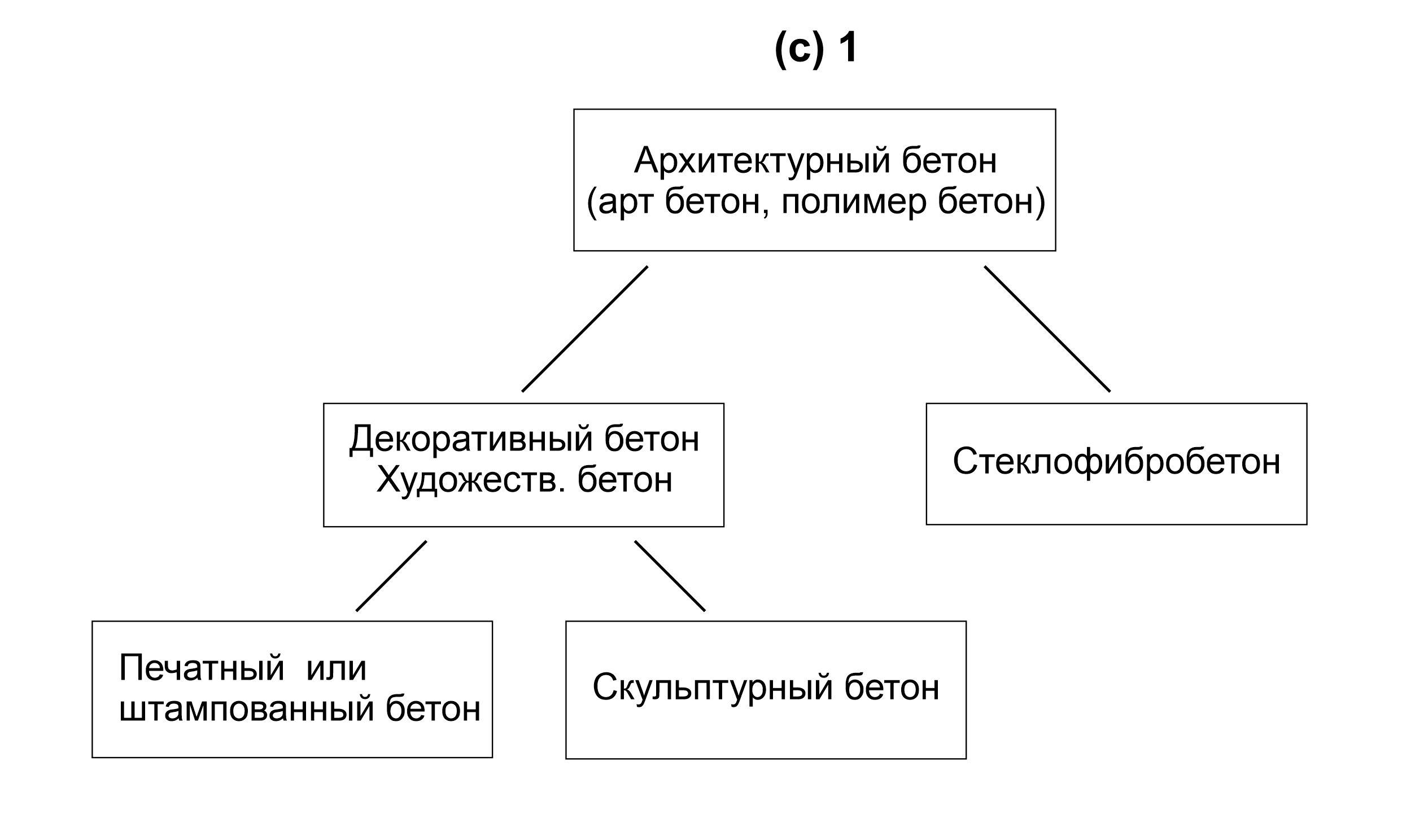 Классификация арзитектурного бетона